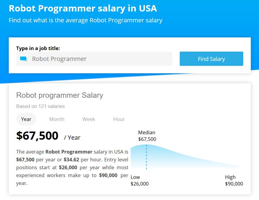 Robotics engineering salary
